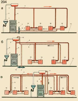 Schemes of room water heating: and - with a lining hot lines under a ceiling, and a return line at a floor, - with a lining of hot and return lines under a ceiling, in - with a lining of hot and return lines over devices: 1 - a bowl. 2 - perelivnaja an air-line from a dilator, 3 - a broad vessel, 4 - a hot planting line, 5 - the main strut, 6 - the warmth generator (a copper), 7 - a waterpipe for filling and feed of system by water, 8 - descent of water from system, 9 - a return line, 10 - heating devices, 11 - a floor, 12 - an air loop, 13 - the branch pipe with the gate for descent of water from system