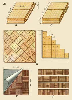 parquet Kinds: and - laths of a piece parquet of type Рџ1; - the same, Рџ2; in - a parquet board and an order of packing of boards; g - naborochnyj a parquet; d - parquet boards; 1 - a premise wall; 2 - rejka; 3 - a parquet board; figures in cages designate an order of packing of boards